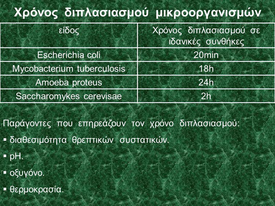 Χρόνος διπλασιασμού μικροοργανισμών είδοςΧρόνος διπλασιασμού σε ιδανικές συνθήκες Escherichia coli20min Mycobacterium tuberculosis18h Amoeba proteus24h Saccharomykes cerevisae2h Παράγοντες που επηρεάζουν τον χρόνο διπλασιασμού:  διαθεσιμότητα θρεπτικών συστατικών.