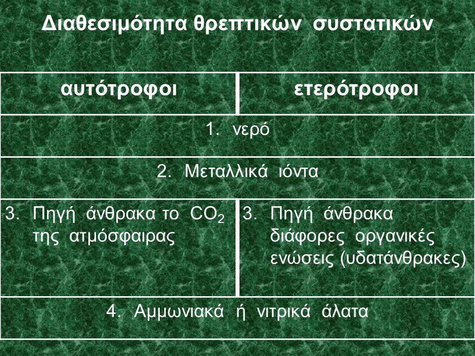 Διαθεσιμότητα θρεπτικών συστατικών αυτότροφοιετερότροφοι 1.νερό 2.Μεταλλικά ιόντα 3.Πηγή άνθρακα το CO 2 της ατμόσφαιρας 3.Πηγή άνθρακα διάφορες οργανικές ενώσεις (υδατάνθρακες) 4.Αμμωνιακά ή νιτρικά άλατα