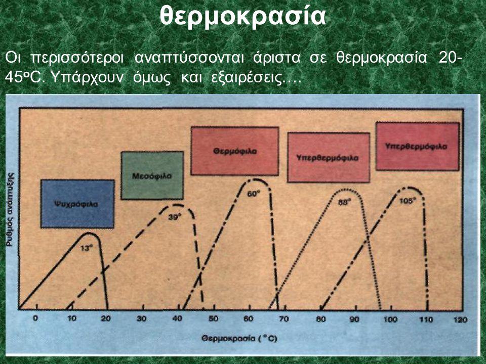 θερμοκρασία Οι περισσότεροι αναπτύσσονται άριστα σε θερμοκρασία 20- 45 ο C.
