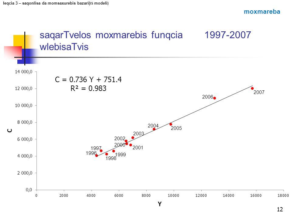 saqarTvelos moxmarebis funqcia 1997-2007 wlebisaTvis 12 1996 1997 1998 1999 2000 2002 2001 2003 2004 2005 2006 2007 leqcia 3 – saqonlisa da momsaxureb