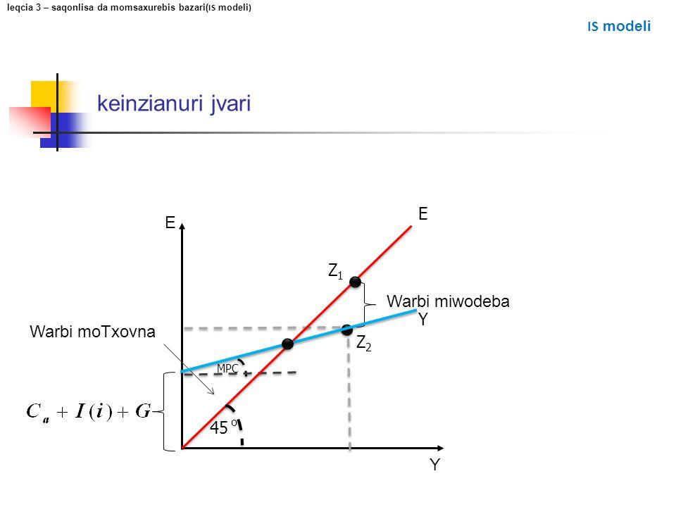 keinzianuri jvari E Y Z2Z2 MPC Warbi miwodeba Warbi moTxovna 45 o E Y leqcia 3 – saqonlisa da momsaxurebis bazari( IS modeli ) IS modeli Z1Z1