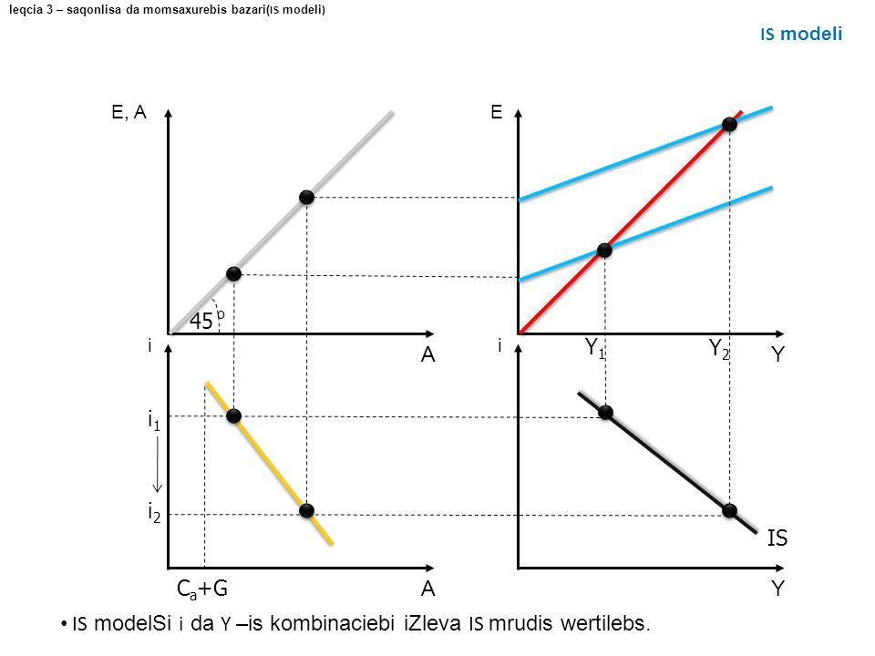 E Y E, A A i Y i A IS modelSi i da Y –is kombinaciebi iZleva IS mrudis wertilebs. C a +G i2i2 leqcia 3 – saqonlisa da momsaxurebis bazari( IS modeli )