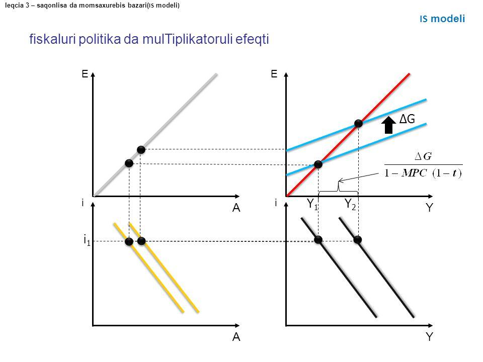E Y E A i Y i A fiskaluri politika da mulTiplikatoruli efeqti ΔGΔG leqcia 3 – saqonlisa da momsaxurebis bazari( IS modeli ) IS modeli Y1Y1 Y2Y2 i1i1