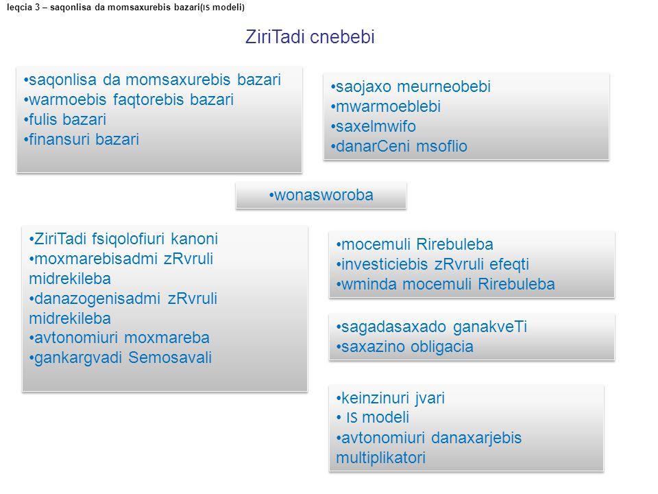 ZiriTadi cnebebi leqcia 3 – saqonlisa da momsaxurebis bazari( IS modeli ) saqonlisa da momsaxurebis bazari warmoebis faqtorebis bazari fulis bazari fi