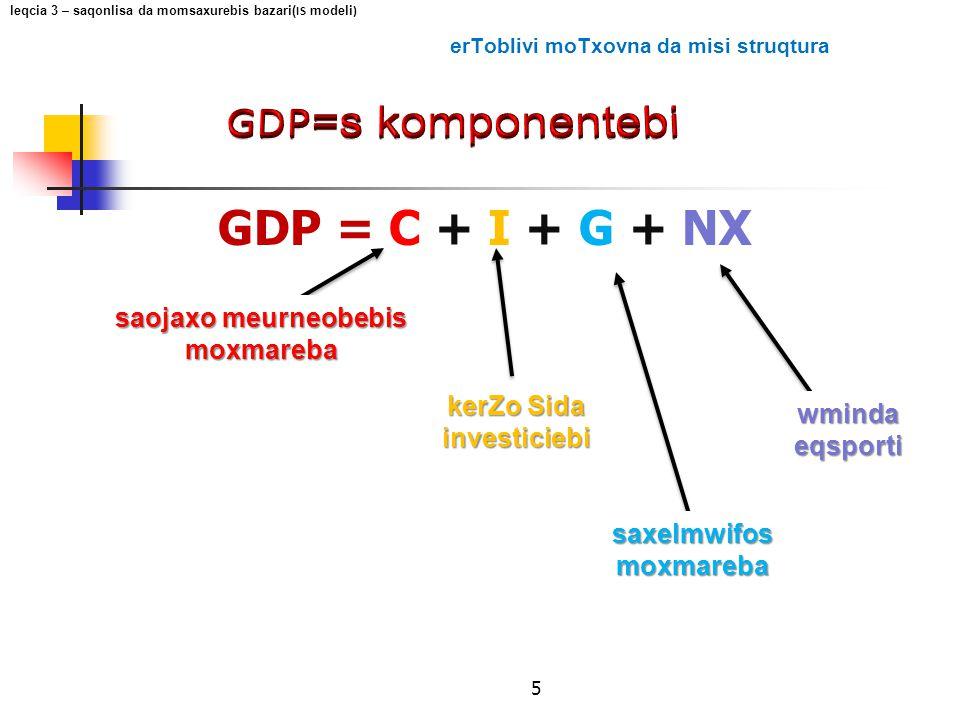 5 saxelmwifos moxmareba GDP = C + I + G + NX saojaxo meurneobebis moxmareba kerZo Sida investiciebi wminda eqsporti leqcia 3 – saqonlisa da momsaxurebis bazari( IS modeli ) erToblivi moTxovna da misi struqtura