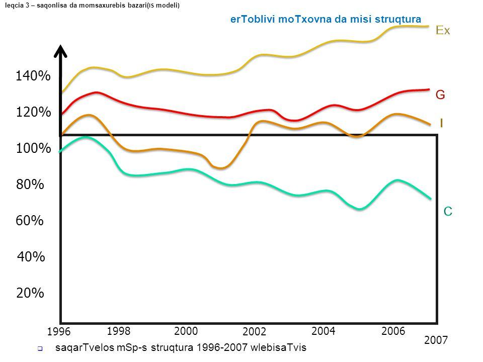 1996 100% 1998 2000 2002 2004 2006 2007 80% 60% 40% 20%  saqarTvelos mSp-s struqtura 1996-2007 wlebisaTvis 120% 140% leqcia 3 – saqonlisa da momsaxur