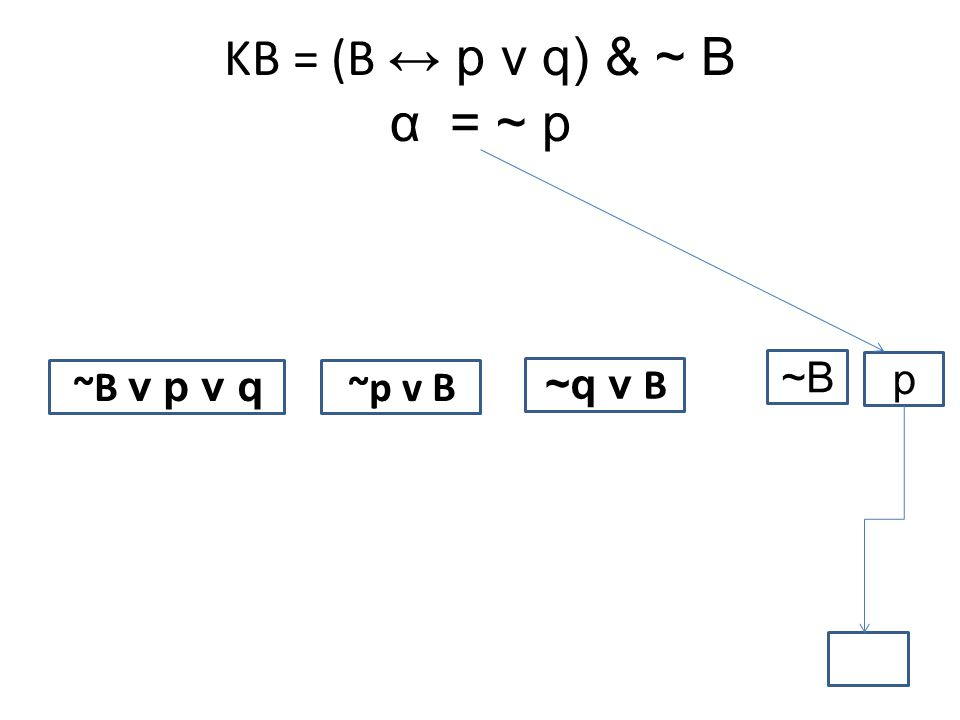 KB = (B ↔ p v q) & ~ B α= ~ p ~B v p v q ~p v B ~q v B ~B p