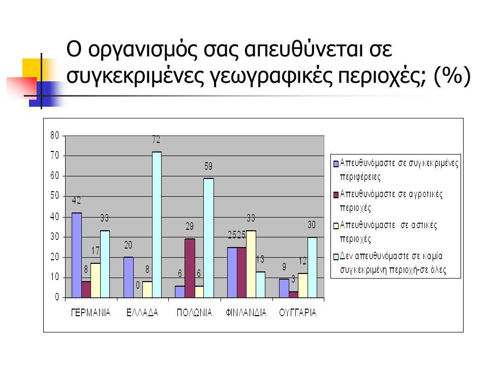Ο οργανισμός σας απευθύνεται σε συγκεκριμένες γεωγραφικές περιοχές; (%)