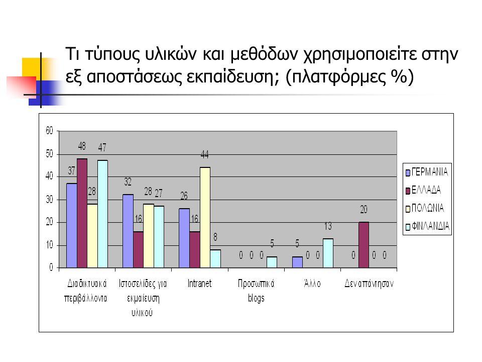 Τι τύπους υλικών και μεθόδων χρησιμοποιείτε στην εξ αποστάσεως εκπαίδευση; (εργαλεία %)