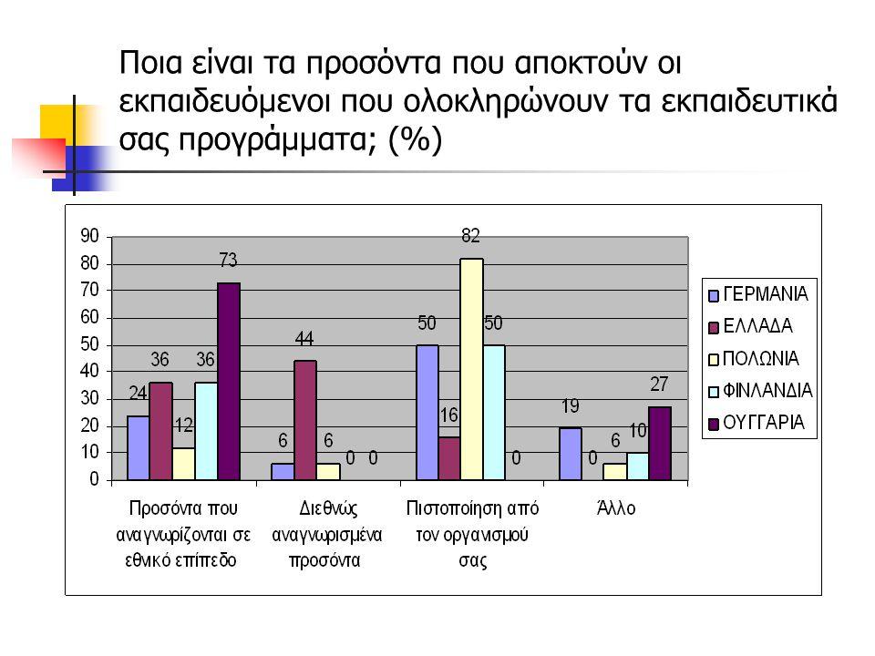 Ποια είναι τα προσόντα που αποκτούν οι εκπαιδευόμενοι που ολοκληρώνουν τα εκπαιδευτικά σας προγράμματα; (%)