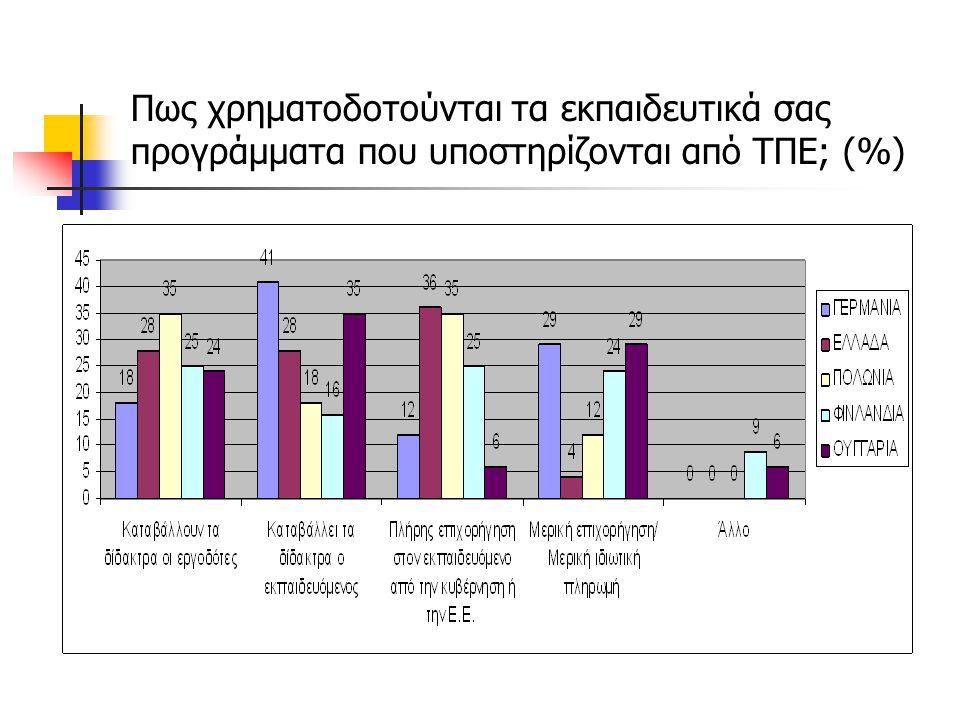 Ποιες προϋποθέσεις είναι απαραίτητες για τους εκπαιδευόμενους ώστε να ολοκληρώσουν επιτυχώς τα εκπαιδευτικά προγράμματα που υποστηρίζονται από ΤΠΕ; (%) Να έχουν πρόσβαση στο διαδίκτυο (Υποδομή) Να έχουν πρόσβαση σε υπολογιστή (Υποδομή) Αυτοπειθαρχία (Προσωπικά Χαρακτηριστικά) Προθυμία για μάθηση (Προσωπικά Χαρακτηριστικά) Αλλο – Δημιουργικότητα (Προσωπικά Χαρακτηριστικά)