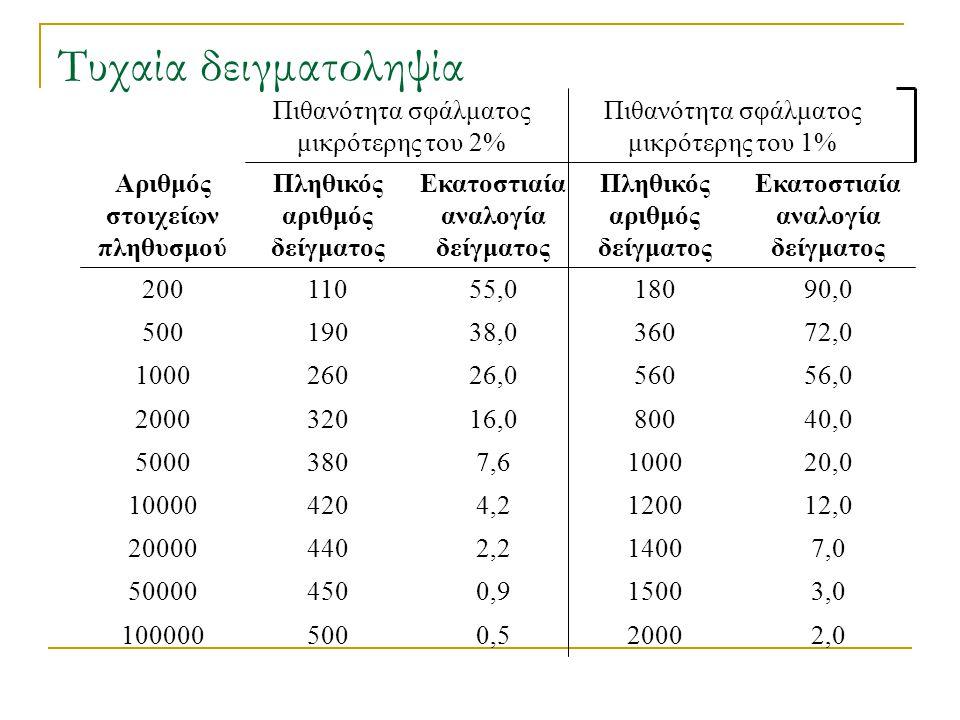 Τυχαία δειγματοληψία Πιθανότητα σφάλματος μικρότερης του 2% 0,5500100000 0,945050000 2,244020000 4,242010000 7,63805000 16,03202000 26,02601000 38,019