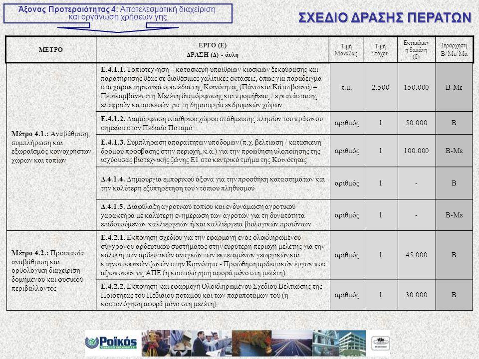 ΜΕΤΡΟ ΕΡΓΟ (Ε) ΔΡΑΣΗ (Δ) - άυλη Τιμή Μονάδας Τιμή Στόχου Εκτιμώμεν η δαπάνη (€) Ιεράρχηση Β/ Με/ Μα Άξονας Προτεραιότητας 4: Αποτελεσματική διαχείριση και οργάνωση χρήσεων γης ΣΧΕΔΙΟ ΔΡΑΣΗΣ ΠΕΡΑΤΩΝ Μέτρο 4.1.: Αναβάθμιση, συμπλήρωση και εξωραϊσμός κοινοχρήστων χώρων και τοπίων Ε.4.1.1.