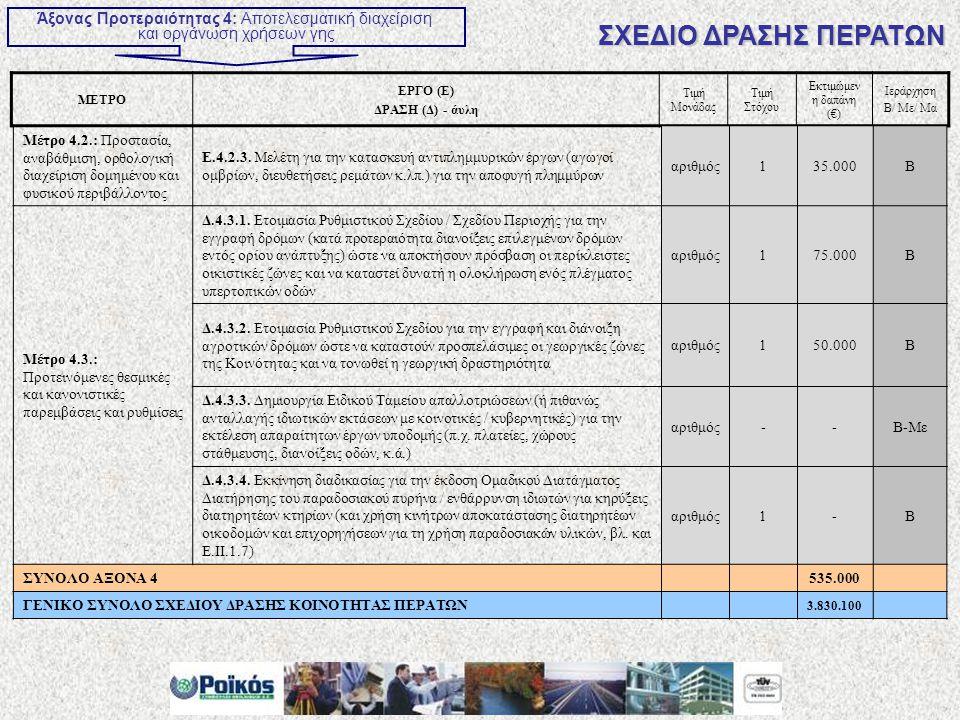 ΜΕΤΡΟ ΕΡΓΟ (Ε) ΔΡΑΣΗ (Δ) - άυλη Τιμή Μονάδας Τιμή Στόχου Εκτιμώμεν η δαπάνη (€) Ιεράρχηση Β/ Με/ Μα Άξονας Προτεραιότητας 4: Αποτελεσματική διαχείριση και οργάνωση χρήσεων γης ΣΧΕΔΙΟ ΔΡΑΣΗΣ ΠΕΡΑΤΩΝ Μέτρο 4.2.: Προστασία, αναβάθμιση, ορθολογική διαχείριση δομημένου και φυσικού περιβάλλοντος Ε.4.2.3.