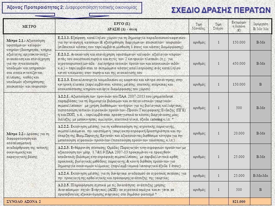 ΜΕΤΡΟ ΕΡΓΟ (Ε) ΔΡΑΣΗ (Δ) - άυλη Τιμή Μονάδας Τιμή Στόχου Εκτιμώμεν η δαπάνη (€) Ιεράρχηση Β/ Με/ Μα Άξονας Προτεραιότητας 2: Διαφοροποίηση τοπικής οικονομίας ΣΧΕΔΙΟ ΔΡΑΣΗΣ ΠΕΡΑΤΩΝ Μέτρο 2.1.: Αξιοποίηση υφιστάμενων κελυφών κτηρίων (διατηρητέα, κτήρια αξιόλογης αρχιτεκτονικής) – ανακαίνιση και επανάχρηση για την εγκατάσταση υποδομών και υπηρεσιών στα οποία εντοπίζονται ελλείψεις, καθώς και υποδομών εξυπηρέτησης επισκεπτών και τουριστών Ε.2.1.1.