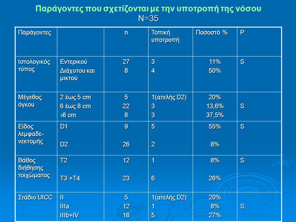 Ν=35 Παράγοντες που σχετίζονται με την υποτροπή της νόσου Ν=35 Παράγοντεςn Τοπική υποτροπή Ποσοστό % P Ιστολογικός τύπος Εντερικού Διάχυτου και μικτού 2783411%50%S Μέγεθος όγκου 2 έως 5 cm 6 έως 8 cm  8 cm 5228 1(ατελής D2) 3320%13,6%37,5%S Είδος λεμφαδε- νεκτομής D1D29265255%8%S Βάθος διήθησης τοιχώματος Τ2 Τ3 +Τ4 1223168%26%S Στάδιο UICC ΙΙ ΙΙΙa ΙΙΙb+IV 51218 1(ατελής D2) 1520%8%27%S