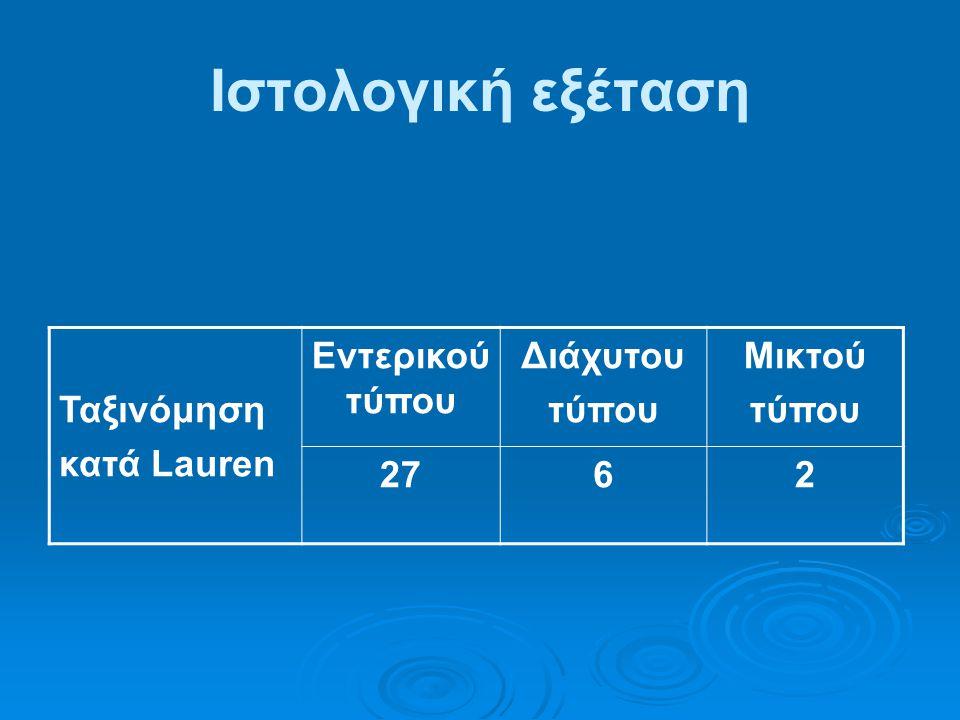 Ιστολογική εξέταση Ταξινόμηση κατά Lauren Εντερικού τύπου Διάχυτου τύπου Μικτού τύπου 272762