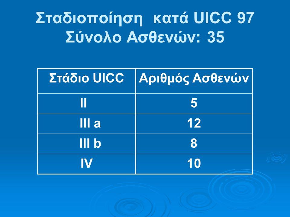 Σταδιοποίηση κατά UICC 97 Σύνολο Ασθενών: 35 Στάδιο UICCΑριθμός Ασθενών ΙΙ5 III a1212 III b8 ΙVΙV10