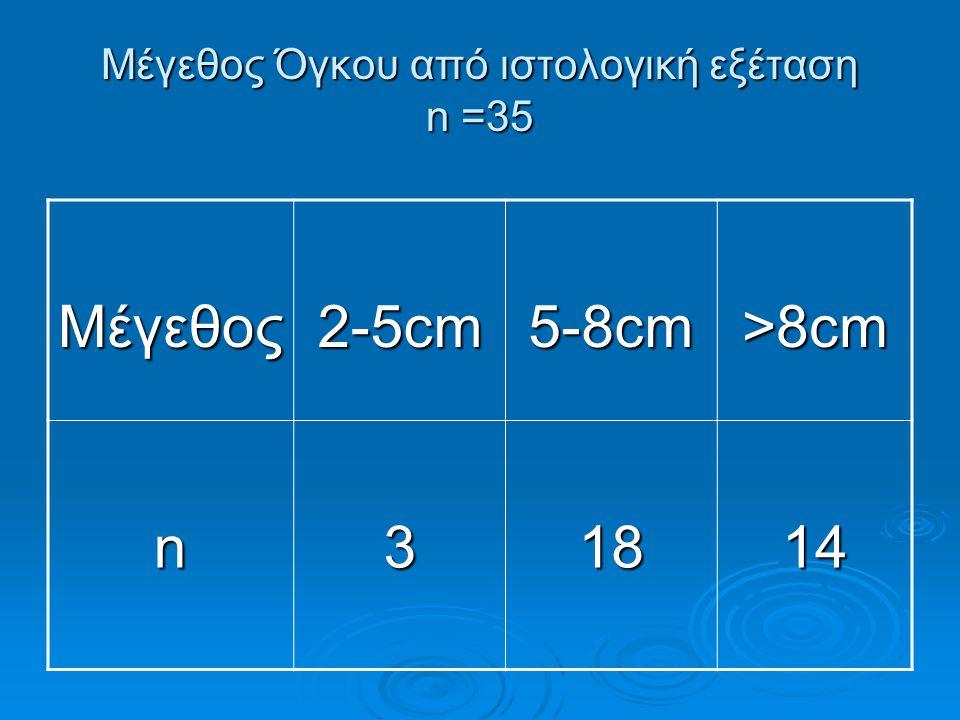 Μέγεθος Όγκου από ιστολογική εξέταση n =35 Μέγεθος 2-5cm 5-8cm >8cm n3 1818181814