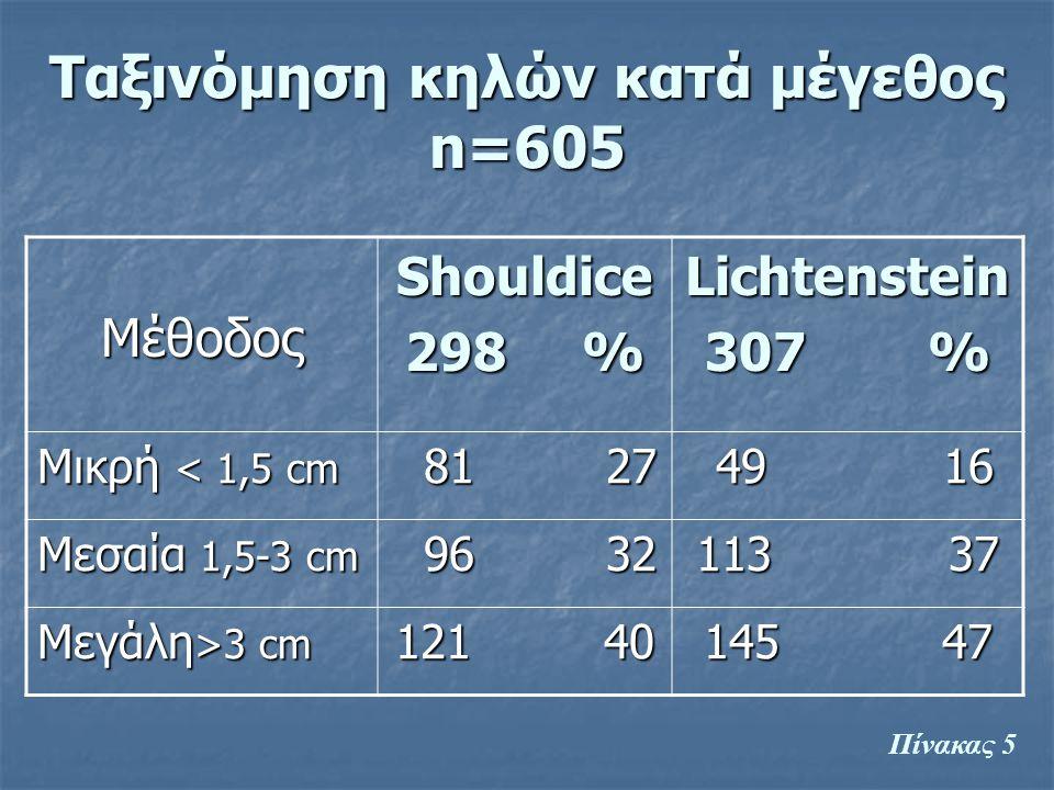 Ταξινόμηση κηλών κατά μέγεθος n=605 ΜέθοδοςShouldice 298 % Lichtenstein 307 % Μικρή < 1,5 cm 81 27 81 27 49 16 49 16 Μεσαία 1,5-3 cm 96 32 96 32 113 3