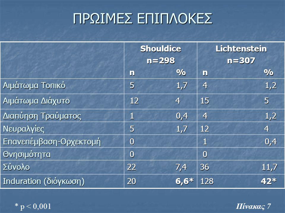 ΠΡΩΙΜΕΣ ΕΠΙΠΛΟΚΕΣ Shouldicen=298 n % n %Lichtensteinn=307 Αιμάτωμα Τοπικό 5 1,7 5 1,7 4 1,2 4 1,2 Αιμάτωμα Διάχυτο 12 4 12 4 15 5 Διαπύηση Τραύματος 1