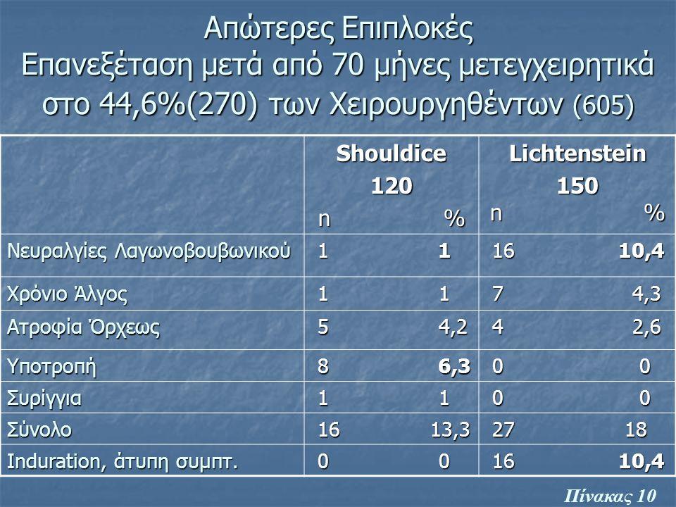 Απώτερες Επιπλοκές Επανεξέταση μετά από 70 μήνες μετεγχειρητικά στο 44,6%(270) των Χειρουργηθέντων (605) Shouldice120 n % n %Lichtenstein 150 n % Νευρ
