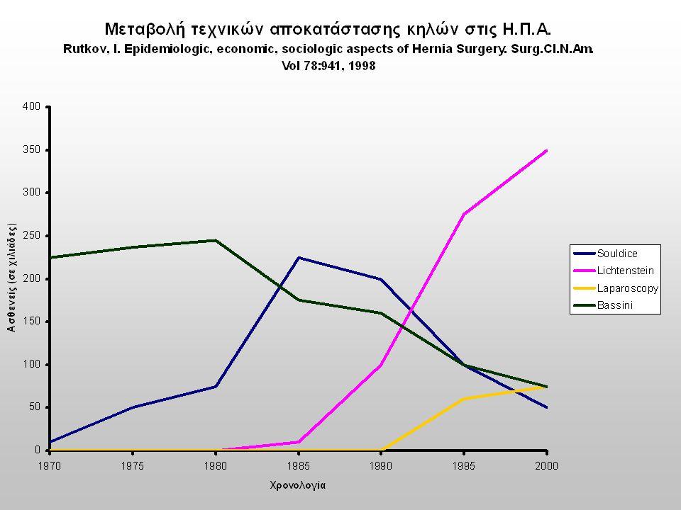 ΠΡΩΙΜΕΣ ΕΠΙΠΛΟΚΕΣ Shouldicen=298 n % n %Lichtensteinn=307 Αιμάτωμα Τοπικό 5 1,7 5 1,7 4 1,2 4 1,2 Αιμάτωμα Διάχυτο 12 4 12 4 15 5 Διαπύηση Τραύματος 1 0,4 1 0,4 4 1,2 4 1,2 Νευραλγίες 5 1,7 5 1,7 12 4 Επανεπέμβαση-Ορχεκτομή 0 1 0,4 1 0,4 Θνησιμότητα 0 0 Σύνολο 22 7,4 36 11,7 Induration (διόγκωση) 20 6,6* 128 42* * p < 0,001 Πίνακας 7