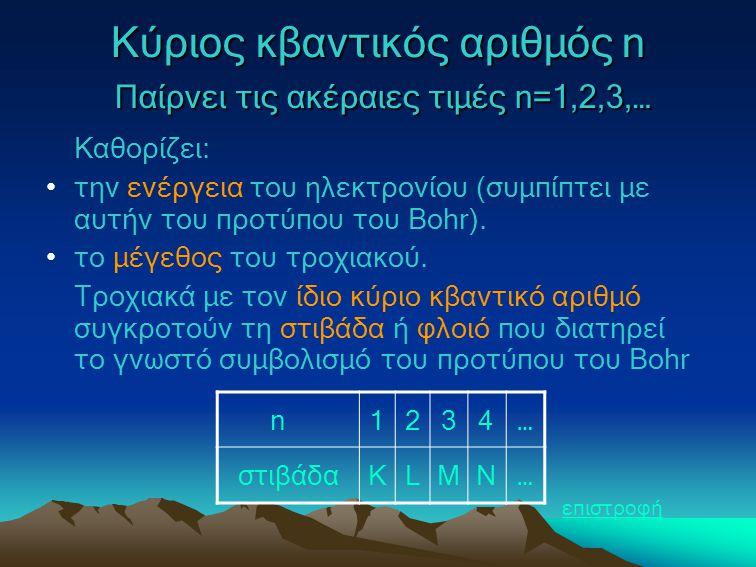 Κύριος κβαντικός αριθμός n Παίρνει τις ακέραιες τιμές n=1,2,3,… Καθορίζει: την ενέργεια του ηλεκτρονίου (συμπίπτει με αυτήν του προτύπου του Bohr). το