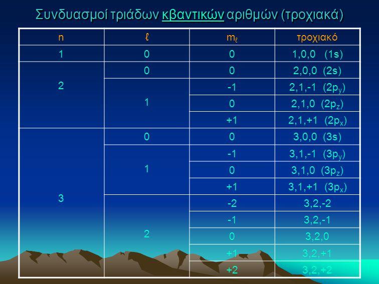 Συνδυασμοί τριάδων κβαντικών αριθμών (τροχιακά) κβαντικών nℓmℓmℓ τροχιακό 1001,0,0 (1s) 2 002,0,0 (2s) 1 2,1,-1 (2p y ) 02,1,0 (2p z ) +12,1,+1 (2p x