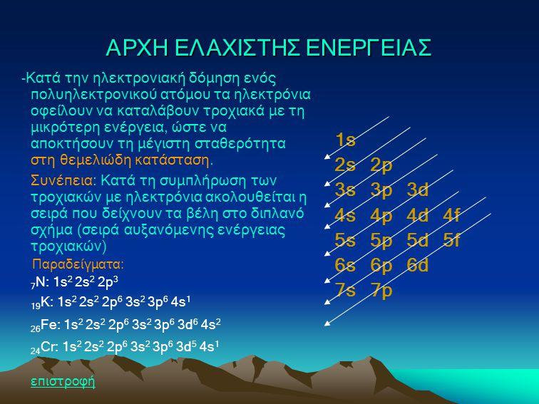 ΚΑΝΟΝΑΣ ΤΟΥ HUND Hλεκτρόνια που καταλαμβάνουν τροχιακά της ίδιας ενέργειας (της ίδιας υποστιβάδας) έχουν κατά προτίμηση παράλληλα spin Δομή 7 Ν: 1s 2s 2p x 2p y 2p z ( ↑↓) (↑↓) (↑ )(↑ )(↑ ) Δομή 8 Ο: 1s 2s 2p x 2p y 2p z ( ↑↓) (↑↓) (↑↓)(↑ )(↑ )
