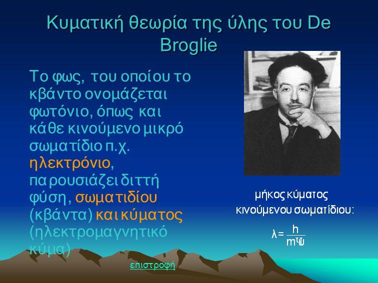 Κυματική θεωρία της ύλης του De Broglie Το φως, του οποίου το κβάντο ονομάζεται φωτόνιο, όπως και κάθε κινούμενο μικρό σωματίδιο π.χ. ηλεκτρόνιο, παρο