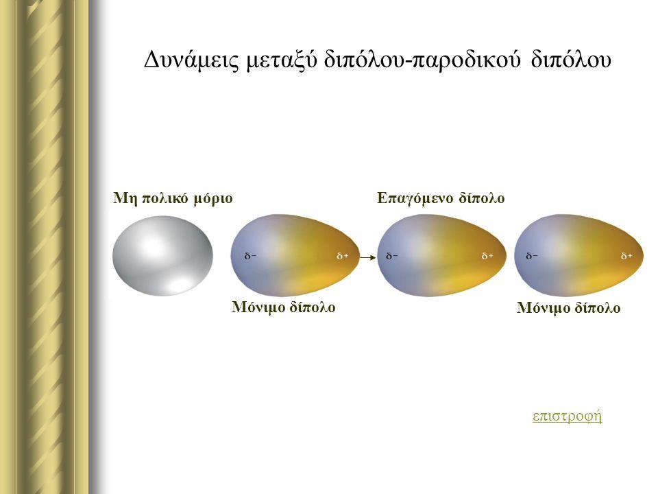 Δυνάμεις μεταξύ διπόλου-παροδικού διπόλου επιστροφή Μη πολικό μόριο Επαγόμενο δίπολο Μόνιμο δίπολο