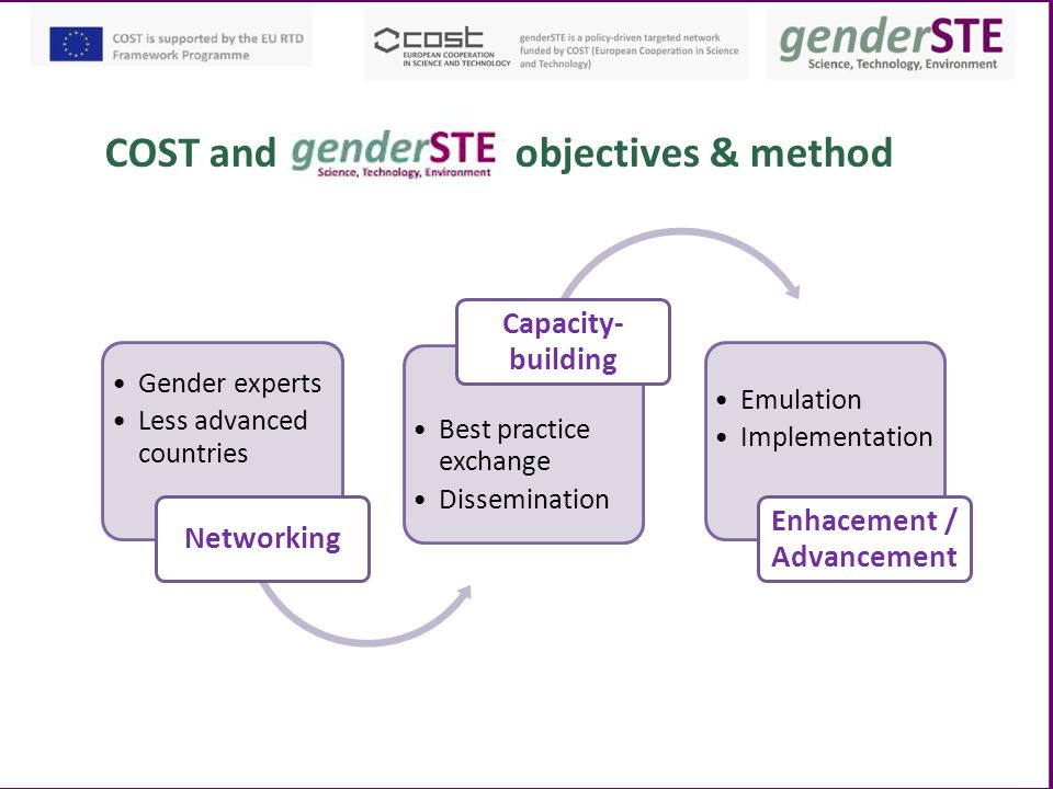 COST and objectives & method Gender experts Less advanced countries Networking Best practice exchange Dissemination Capacity- building Emulation Imple