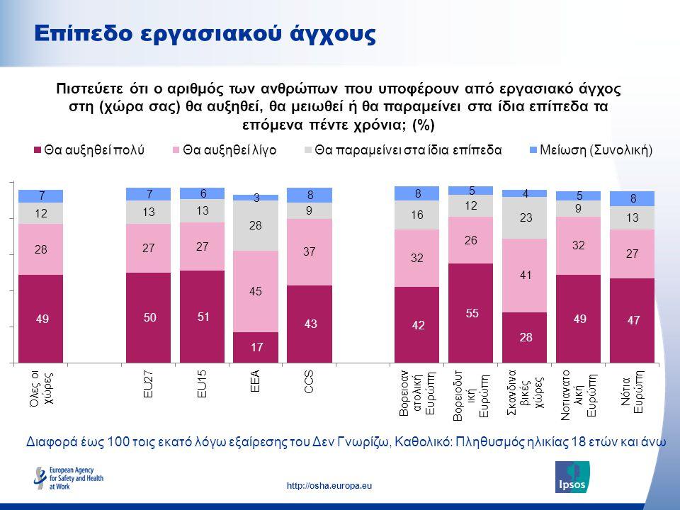 11 http://osha.europa.eu Διαφορά έως 100 τοις εκατό λόγω εξαίρεσης του Δεν Γνωρίζω, Καθολικό: Πληθυσμός ηλικίας 18 ετών και άνω Επίπεδο εργασιακού άγχους Πιστεύετε ότι ο αριθμός των ανθρώπων που υποφέρουν από εργασιακό άγχος στη (χώρα σας) θα αυξηθεί, θα μειωθεί ή θα παραμείνει στα ίδια επίπεδα τα επόμενα πέντε χρόνια; (%)