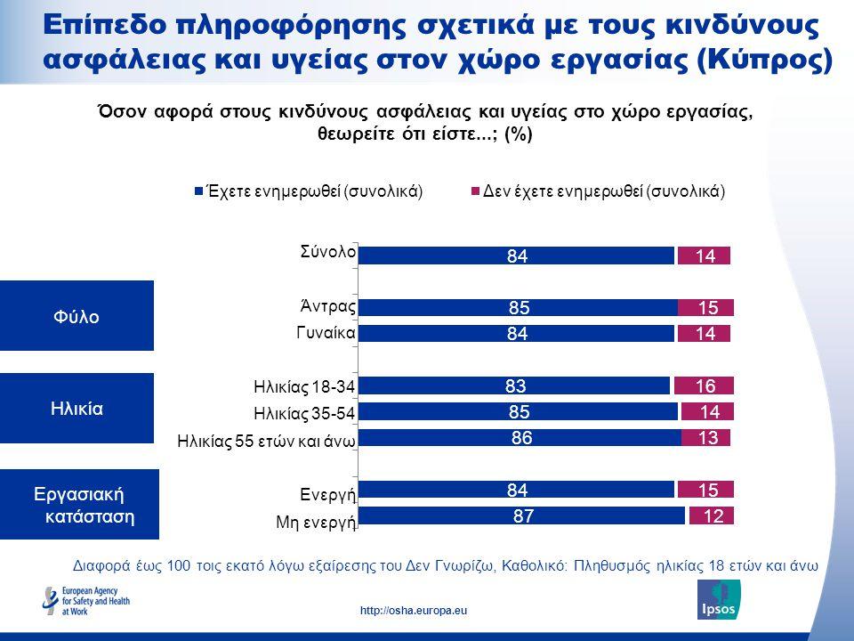 14 http://osha.europa.eu Διαφορά έως 100 τοις εκατό λόγω εξαίρεσης του Δεν Γνωρίζω, Καθολικό: Πληθυσμός ηλικίας 18 ετών και άνω Φύλο Ηλικία Εργασιακή κατάσταση Όσον αφορά στους κινδύνους ασφάλειας και υγείας στο χώρο εργασίας, θεωρείτε ότι είστε...; (%) Σύνολο Άντρας Γυναίκα Ηλικίας 18-34 Ηλικίας 35-54 Ηλικίας 55 ετών και άνω Ενεργή Μη ενεργή Επίπεδο πληροφόρησης σχετικά με τους κινδύνους ασφάλειας και υγείας στον χώρο εργασίας (Κύπρος)