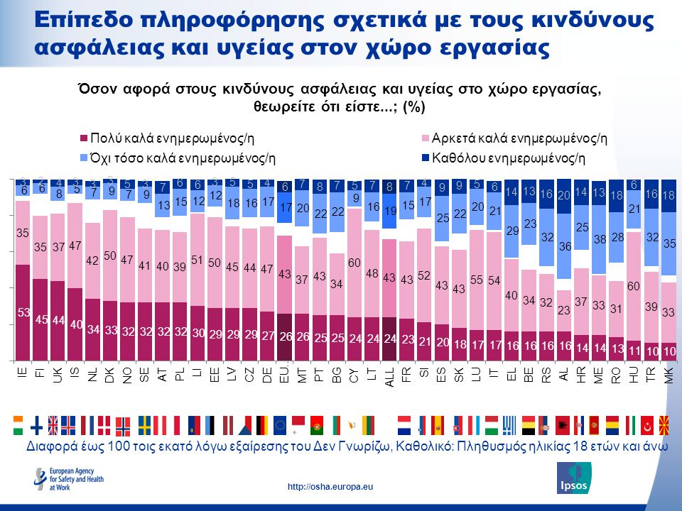 16 http://osha.europa.eu Διαφορά έως 100 τοις εκατό λόγω εξαίρεσης του Δεν Γνωρίζω, Καθολικό: Πληθυσμός ηλικίας 18 ετών και άνω Επίπεδο πληροφόρησης σχετικά με τους κινδύνους ασφάλειας και υγείας στον χώρο εργασίας Όσον αφορά στους κινδύνους ασφάλειας και υγείας στο χώρο εργασίας, θεωρείτε ότι είστε...; (%)