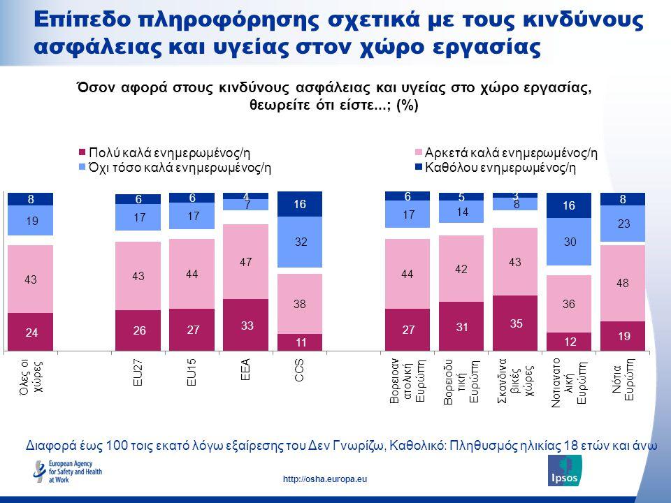 17 http://osha.europa.eu Διαφορά έως 100 τοις εκατό λόγω εξαίρεσης του Δεν Γνωρίζω, Καθολικό: Πληθυσμός ηλικίας 18 ετών και άνω Επίπεδο πληροφόρησης σχετικά με τους κινδύνους ασφάλειας και υγείας στον χώρο εργασίας Όσον αφορά στους κινδύνους ασφάλειας και υγείας στο χώρο εργασίας, θεωρείτε ότι είστε...; (%)