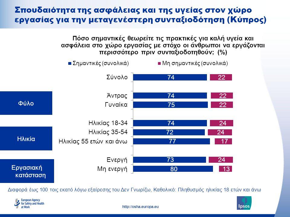 20 http://osha.europa.eu Διαφορά έως 100 τοις εκατό λόγω εξαίρεσης του Δεν Γνωρίζω, Καθολικό: Πληθυσμός ηλικίας 18 ετών και άνω Φύλο Ηλικία Εργασιακή