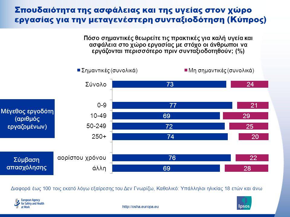 21 http://osha.europa.eu Διαφορά έως 100 τοις εκατό λόγω εξαίρεσης του Δεν Γνωρίζω, Καθολικό: Υπάλληλοι ηλικίας 18 ετών και άνω Σύμβαση απασχόλησης Μέγεθος εργοδότη (αριθμός εργαζομένων) Πόσο σημαντικές θεωρείτε τις πρακτικές για καλή υγεία και ασφάλεια στο χώρο εργασίας με στόχο οι άνθρωποι να εργάζονται περισσότερο πριν συνταξιοδοτηθούν; (%) Μέγεθος εργοδότη (αριθμός εργαζομένων) Σπουδαιότητα της ασφάλειας και της υγείας στον χώρο εργασίας για την μεταγενέστερη συνταξιοδότηση (Κύπρος)
