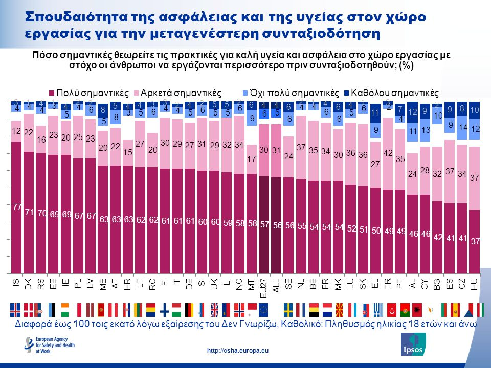 22 http://osha.europa.eu Διαφορά έως 100 τοις εκατό λόγω εξαίρεσης του Δεν Γνωρίζω, Καθολικό: Πληθυσμός ηλικίας 18 ετών και άνω Σπουδαιότητα της ασφάλειας και της υγείας στον χώρο εργασίας για την μεταγενέστερη συνταξιοδότηση Πόσο σημαντικές θεωρείτε τις πρακτικές για καλή υγεία και ασφάλεια στο χώρο εργασίας με στόχο οι άνθρωποι να εργάζονται περισσότερο πριν συνταξιοδοτηθούν; (%)