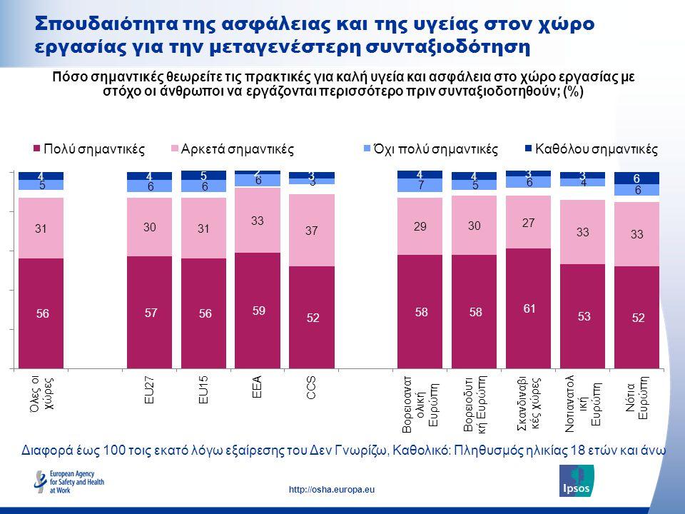 23 http://osha.europa.eu Διαφορά έως 100 τοις εκατό λόγω εξαίρεσης του Δεν Γνωρίζω, Καθολικό: Πληθυσμός ηλικίας 18 ετών και άνω Σπουδαιότητα της ασφάλειας και της υγείας στον χώρο εργασίας για την μεταγενέστερη συνταξιοδότηση Πόσο σημαντικές θεωρείτε τις πρακτικές για καλή υγεία και ασφάλεια στο χώρο εργασίας με στόχο οι άνθρωποι να εργάζονται περισσότερο πριν συνταξιοδοτηθούν; (%)