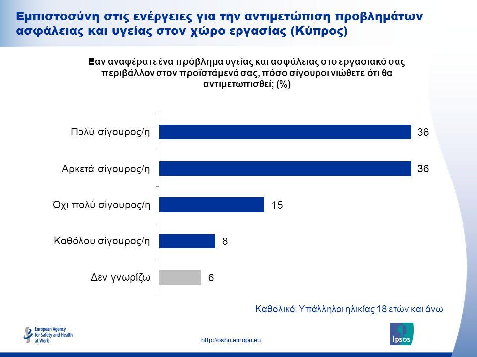 25 http://osha.europa.eu Καθολικό: Υπάλληλοι ηλικίας 18 ετών και άνω Εμπιστοσύνη στις ενέργειες για την αντιμετώπιση προβλημάτων ασφάλειας και υγείας στον χώρο εργασίας (Κύπρος) Εαν αναφέρατε ένα πρόβλημα υγείας και ασφάλειας στο εργασιακό σας περιβάλλον στον προϊστάμενό σας, πόσο σίγουροι νιώθετε ότι θα αντιμετωπισθεί; (%)