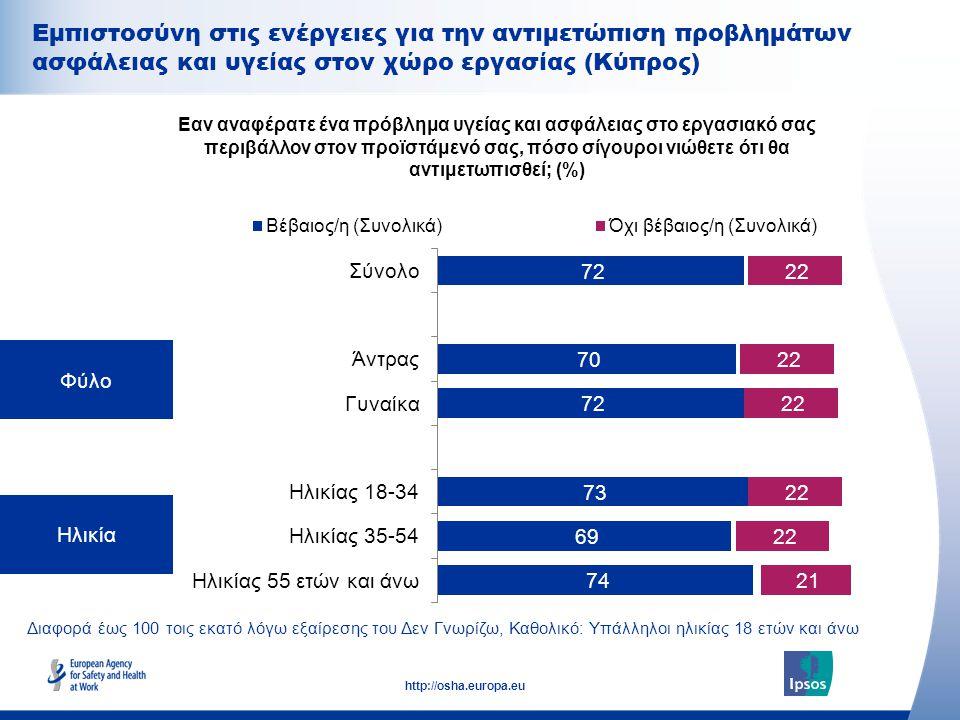 26 http://osha.europa.eu Διαφορά έως 100 τοις εκατό λόγω εξαίρεσης του Δεν Γνωρίζω, Καθολικό: Υπάλληλοι ηλικίας 18 ετών και άνω Φύλο Ηλικία Εαν αναφέρατε ένα πρόβλημα υγείας και ασφάλειας στο εργασιακό σας περιβάλλον στον προϊστάμενό σας, πόσο σίγουροι νιώθετε ότι θα αντιμετωπισθεί; (%) Εμπιστοσύνη στις ενέργειες για την αντιμετώπιση προβλημάτων ασφάλειας και υγείας στον χώρο εργασίας (Κύπρος)