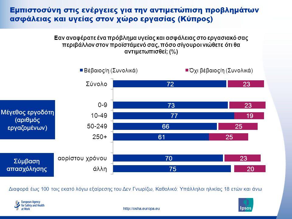 27 http://osha.europa.eu Διαφορά έως 100 τοις εκατό λόγω εξαίρεσης του Δεν Γνωρίζω, Καθολικό: Υπάλληλοι ηλικίας 18 ετών και άνω Σύμβαση απασχόλησης Μέγεθος εργοδότη (αριθμός εργαζομένων) Εαν αναφέρατε ένα πρόβλημα υγείας και ασφάλειας στο εργασιακό σας περιβάλλον στον προϊστάμενό σας, πόσο σίγουροι νιώθετε ότι θα αντιμετωπισθεί; (%) Εμπιστοσύνη στις ενέργειες για την αντιμετώπιση προβλημάτων ασφάλειας και υγείας στον χώρο εργασίας (Κύπρος)