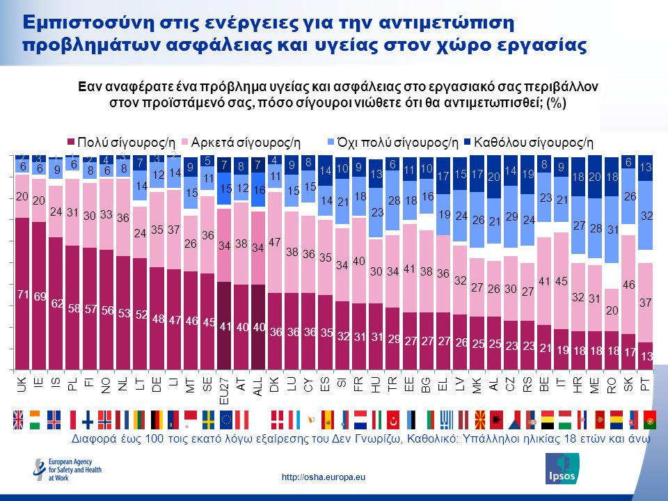 28 http://osha.europa.eu Διαφορά έως 100 τοις εκατό λόγω εξαίρεσης του Δεν Γνωρίζω, Καθολικό: Υπάλληλοι ηλικίας 18 ετών και άνω Εαν αναφέρατε ένα πρόβλημα υγείας και ασφάλειας στο εργασιακό σας περιβάλλον στον προϊστάμενό σας, πόσο σίγουροι νιώθετε ότι θα αντιμετωπισθεί; (%) Εμπιστοσύνη στις ενέργειες για την αντιμετώπιση προβλημάτων ασφάλειας και υγείας στον χώρο εργασίας