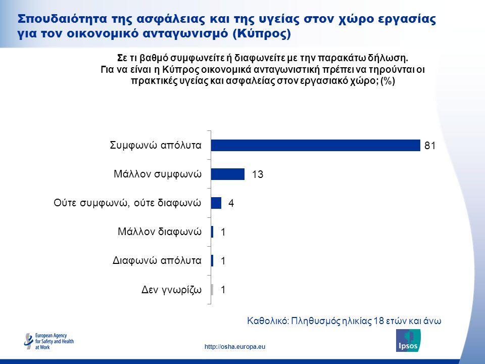 31 http://osha.europa.eu Σπουδαιότητα της ασφάλειας και της υγείας στον χώρο εργασίας για τον οικονομικό ανταγωνισμό (Κύπρος) Σε τι βαθμό συμφωνείτε ή διαφωνείτε με την παρακάτω δήλωση.