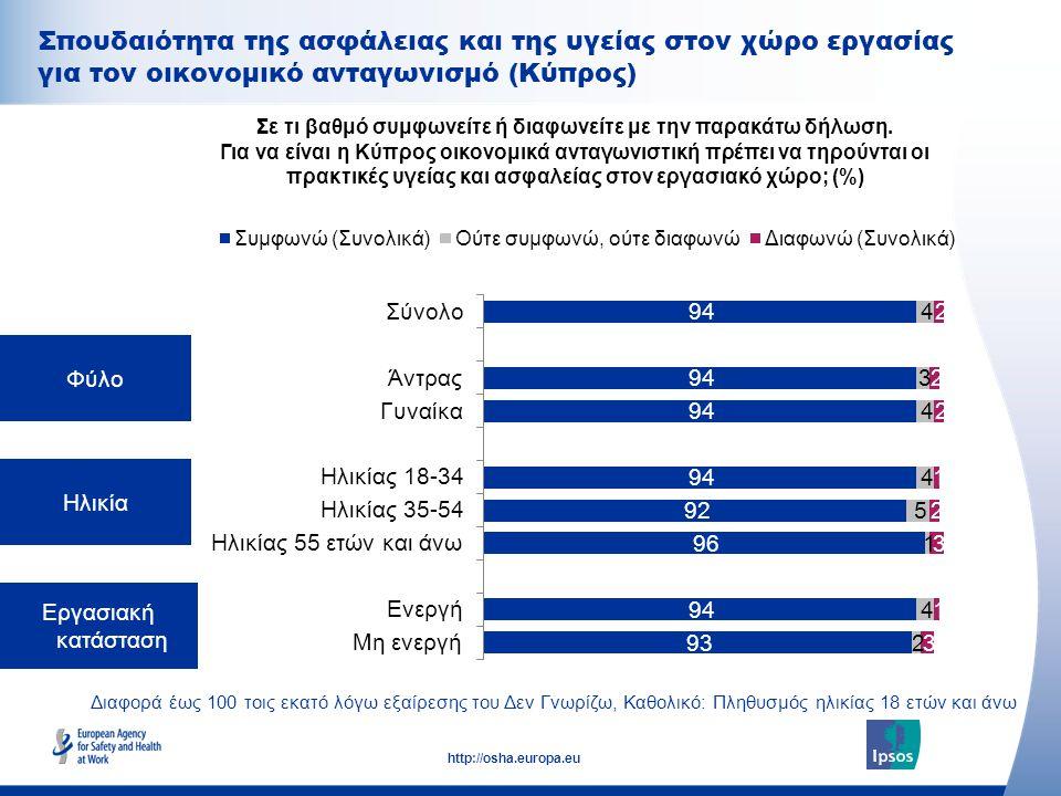 32 http://osha.europa.eu Φύλο Ηλικία Εργασιακή κατάσταση Σε τι βαθμό συμφωνείτε ή διαφωνείτε με την παρακάτω δήλωση. Για να είναι η Κύπρος οικονομικά