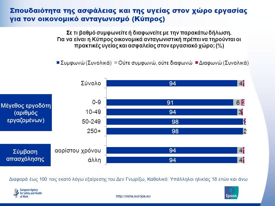 33 http://osha.europa.eu Διαφορά έως 100 τοις εκατό λόγω εξαίρεσης του Δεν Γνωρίζω, Καθολικό: Υπάλληλοι ηλικίας 18 ετών και άνω Σύμβαση απασχόλησης Μέ