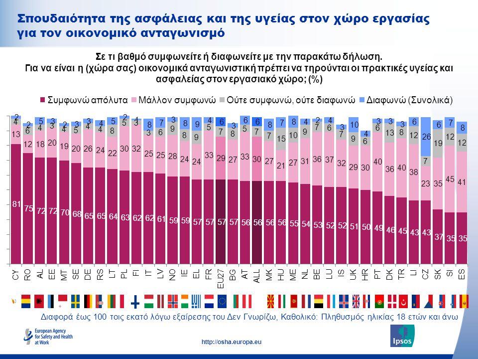 34 http://osha.europa.eu Σπουδαιότητα της ασφάλειας και της υγείας στον χώρο εργασίας για τον οικονομικό ανταγωνισμό Σε τι βαθμό συμφωνείτε ή διαφωνεί