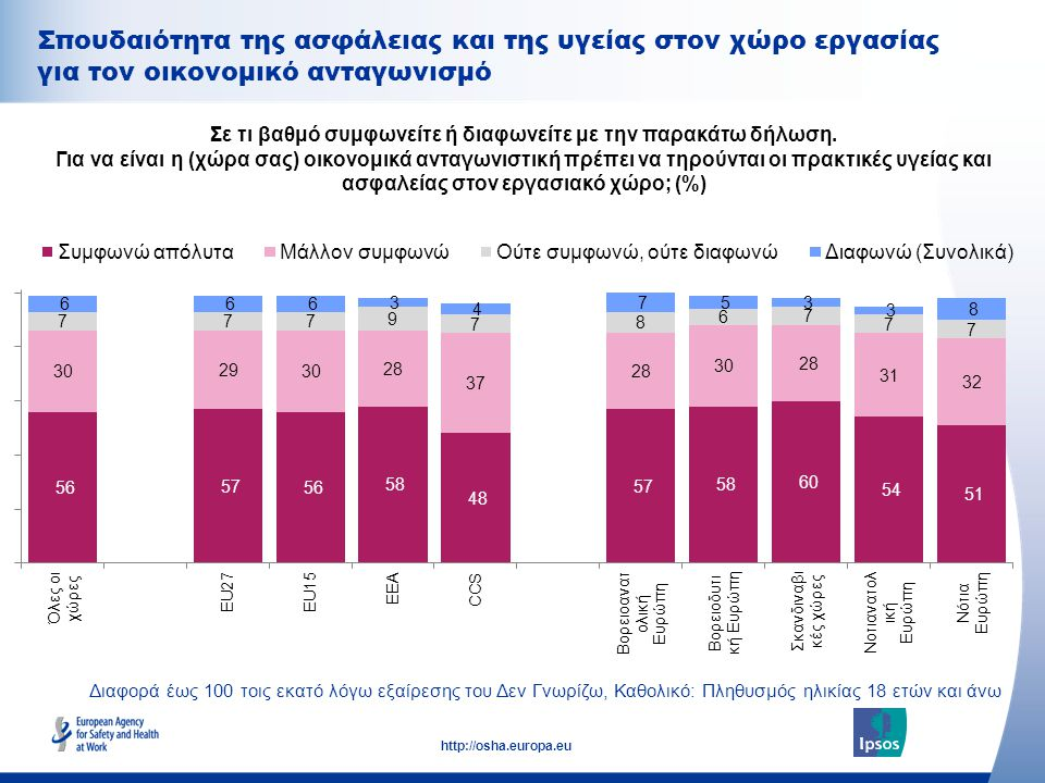 35 http://osha.europa.eu Σπουδαιότητα της ασφάλειας και της υγείας στον χώρο εργασίας για τον οικονομικό ανταγωνισμό Σε τι βαθμό συμφωνείτε ή διαφωνείτε με την παρακάτω δήλωση.